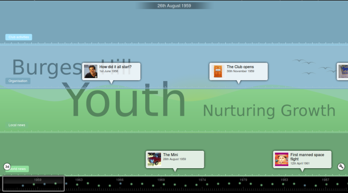 Timeline example 1